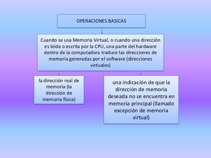 OPERACIONES BASICAS<br />Cuando se usa Memoria Virtual, o cuando una dirección es leída o escrita por la CPU, una parte de...