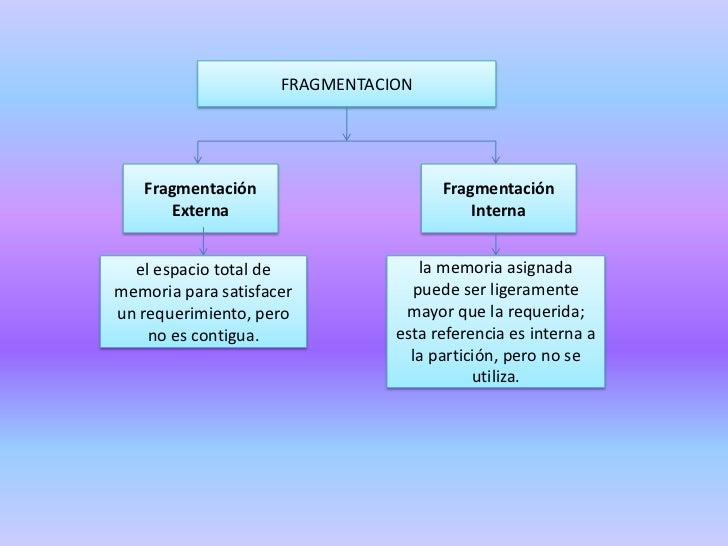 FRAGMENTACION<br />Fragmentación Externa<br />Fragmentación Interna<br />el espacio total de memoria para satisfacer un re...
