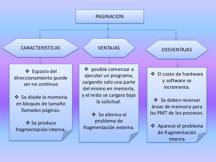 PAGINACION<br />CARACTERISTICAS<br />VENTAJAS<br />DESVENTAJAS<br /><ul><li>  Espacio del direccionamiento puede ser no co...