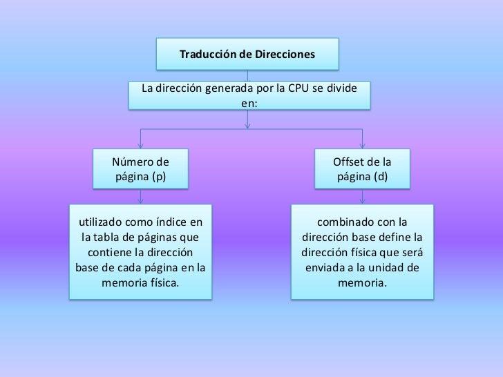 Se divide la memoria en bloques de tamaño llamados páginas.