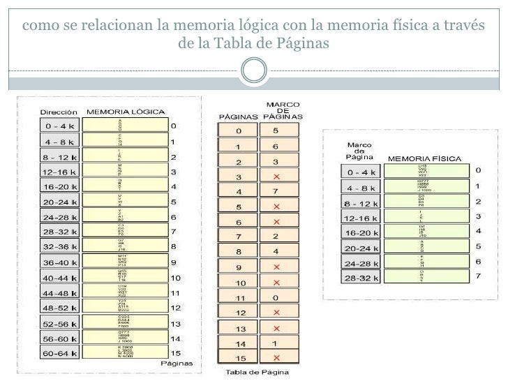 como se relacionan la memoria lógica con la memoria física a través                      de la Tabla de Páginas