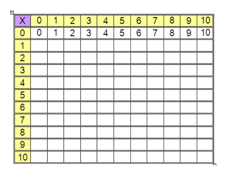 Memorizacion Tablas de Multiplicar