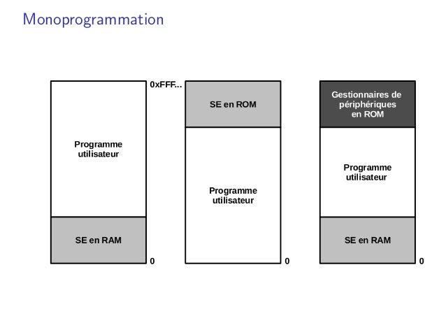 Monoprogrammation