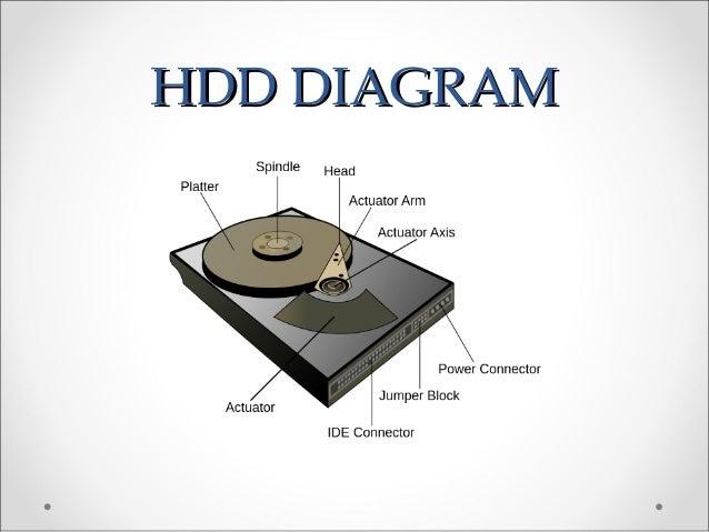 hdd diagramhdd diagram