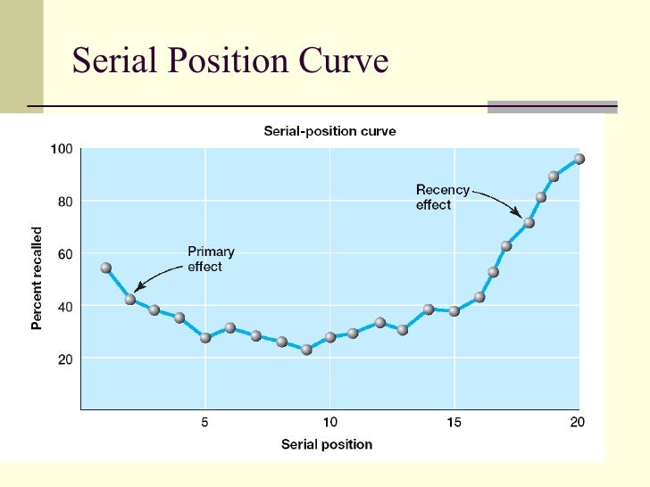 an analysis of serial position curve Graph showing the u-shaped serial-position curve, created by the serial-position effect serial-position effect is the tendency of a person to recall the first and last items in a series best, and the middle items worst.