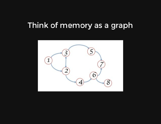 Thinkofmemoryasagraph