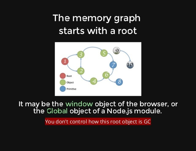 Thememorygraph startswitharoot Itmaybethe objectofthebrowser,or the objectofaNode.jsmodule. window Gl...