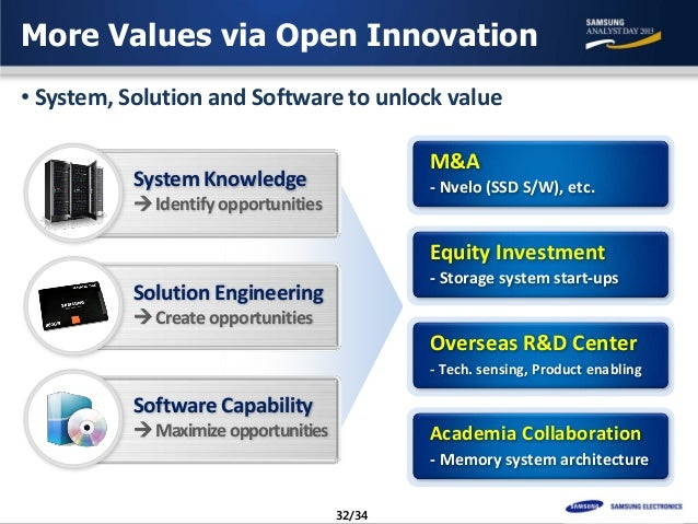 organization for innovation at samsung marketing essay More: samsung innovation strategy apple learn more about artificial intelligence with this exclusive research report discover the future of fintech with this exclusive slide deck.