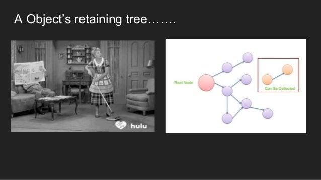 A Object's retaining tree…….