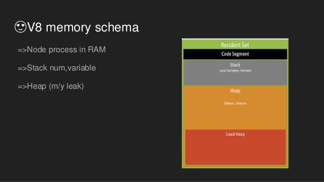 😍V8 memory schema =>Node process in RAM =>Stack num,variable =>Heap (m/y leak)