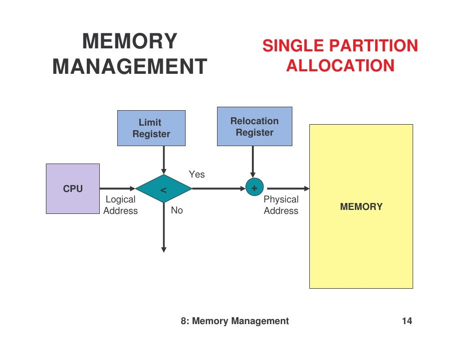 memory management paper View essay - memory management paper from pos 355 at university of phoenix running head: windows and linux memory management windows and linux memory management university of phoenix pos.