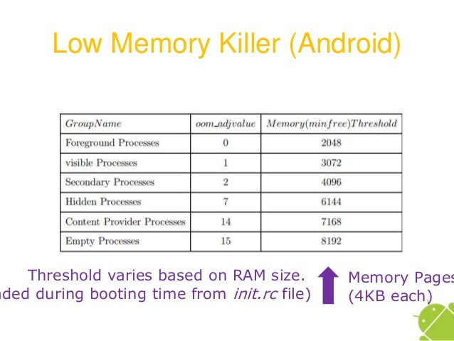 Memory management in Andoid
