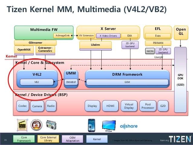 Memory Management in TIZEN - Samsung SW Platform Team