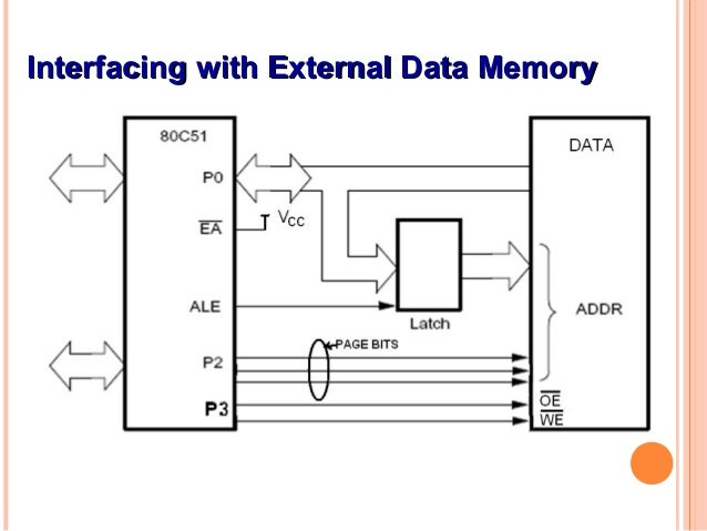 Microprocessors engineering – Interfacing the 8085 microprocessor