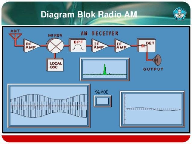 Memperbaiki radio ada suara hump 3 diagram blok radio am ccuart Gallery