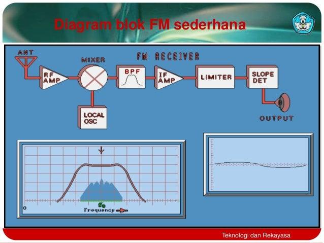 Memperbaiki radio diagram blok fm sederhanateknologi dan rekayasa ccuart Gallery
