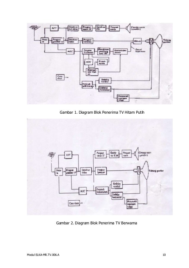 Memperbaiki reparasi televisiok a 9 19 gambar 1 diagram blok penerima ccuart Gallery