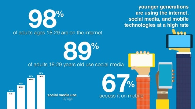 89% of adults 18-29 years old use social media 67% access it on mobile 98% of adults ages 18-29 are on the internet 70 70 ...