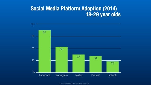 0 25 50 75 100 Facebook Instragram Twitter Pintrest LinkedIn 23 3437 53 87 Social Media Platform Adoption (2014) 18-29 yea...