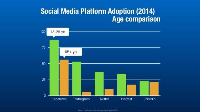 0 25 50 75 100 Facebook Instragram Twitter Pintrest LinkedIn Social Media Platform Adoption (2014) Age comparison 18-29 yo...