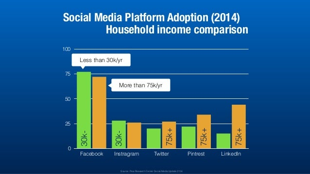 0 25 50 75 100 Facebook Instragram Twitter Pintrest LinkedIn Social Media Platform Adoption (2014) Household income compar...