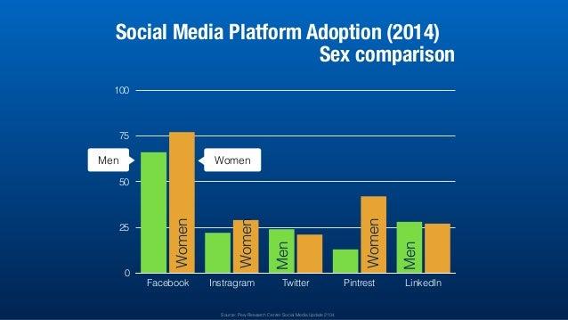 0 25 50 75 100 Facebook Instragram Twitter Pintrest LinkedIn Social Media Platform Adoption (2014) Sex comparison Men Wome...