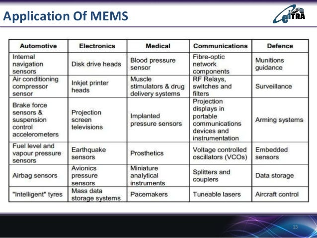 Application Of MEMS  13