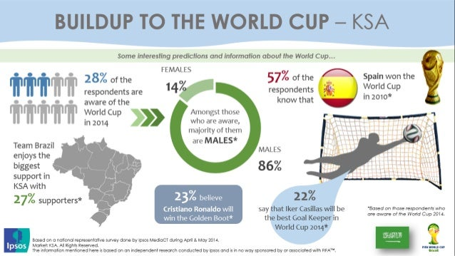MENA Interesting predictions and Insights about the World Cup 2014