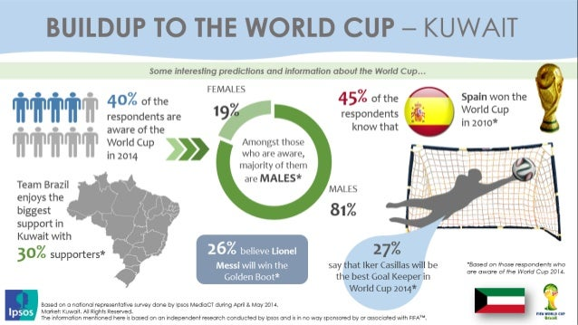 MENA Interesting predictions and Insights about the World Cup 2014 Slide 2