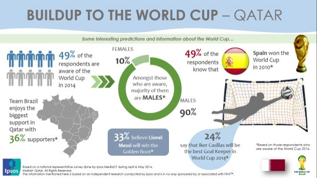 MENA Interesting predictions and Insights about the World Cup 2014 Slide 3