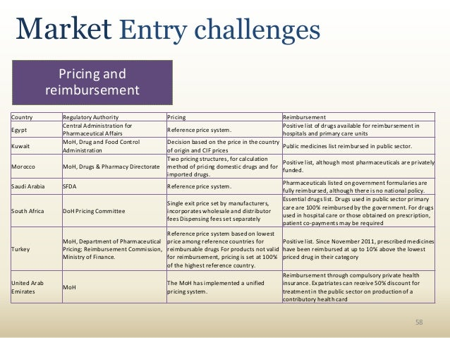 MENA pharmaceutical review, strategies and outlook pptx
