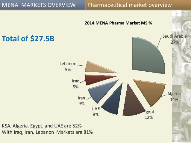 Mena pharmaceuticals steps for successful model tph