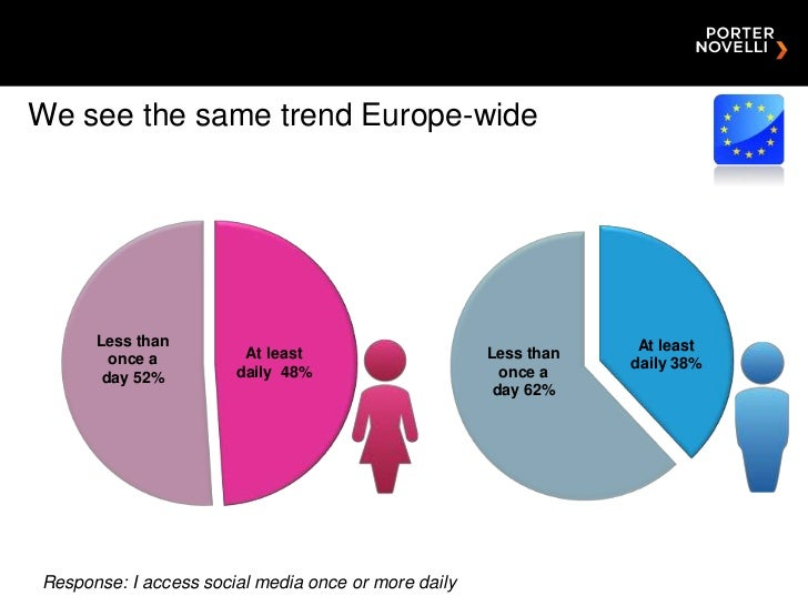 We see the same trend Europe-wide      Less than                                                   At least        once a ...