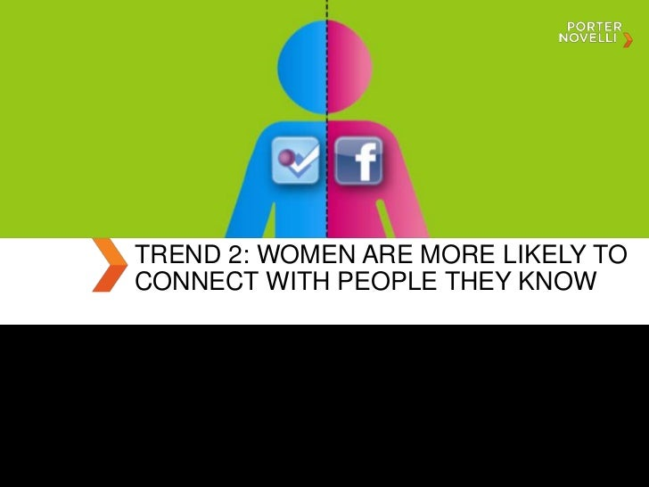 TREND 2: WOMEN ARE MORE LIKELY TOCONNECT WITH PEOPLE THEY KNOW