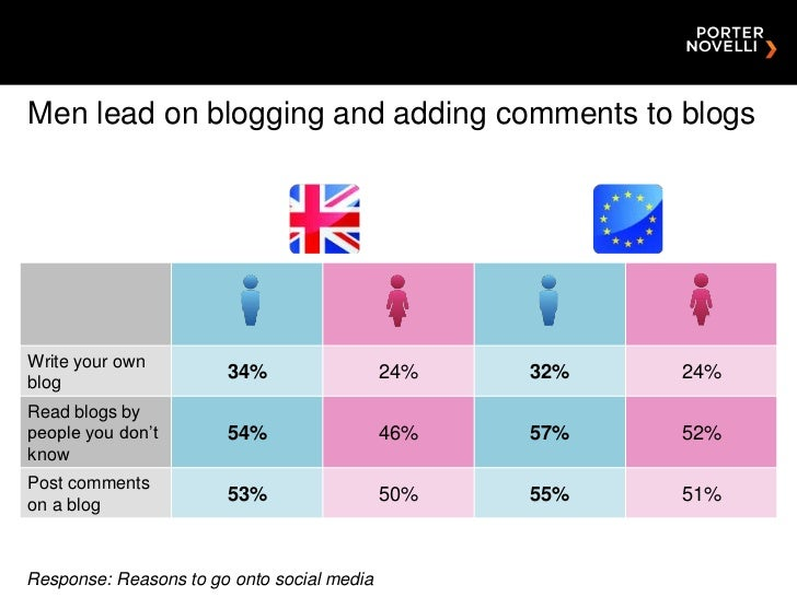 Men lead on blogging and adding comments to blogsWrite your ownblog                       34%                  24%   32%  ...