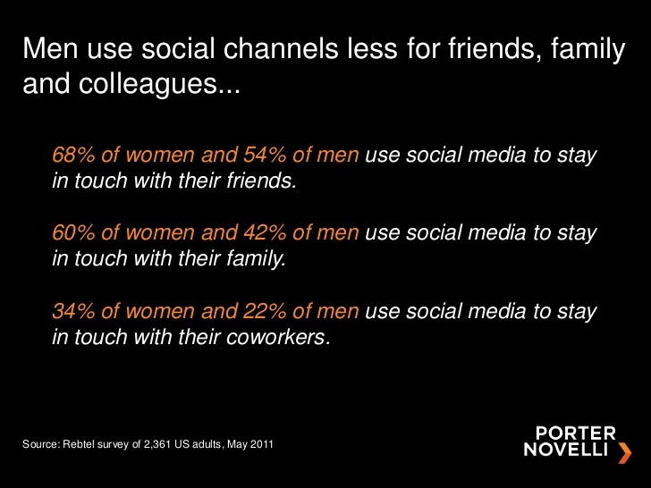 Men use social channels less for friends, familyand colleagues...     68% of women and 54% of men use social media to stay...