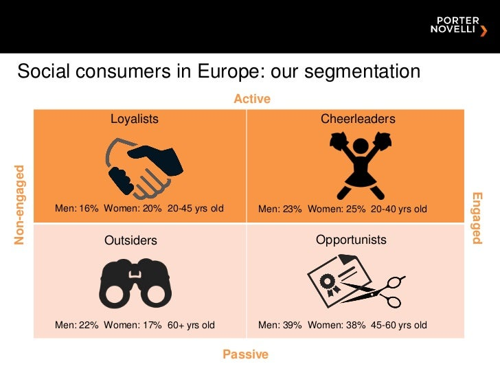 Social consumers in Europe: our segmentation                                                  Active                      ...