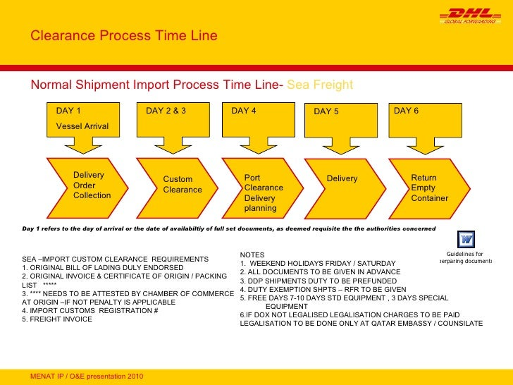 dhl custom clearance Definition of customs clearance: nounthe act of passing goods through customs so that they can enter or leave the countrya document given by customs to.