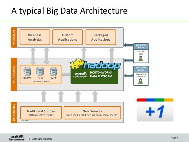 Data science with hadoop a primer for Architecture big data