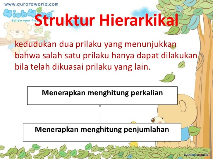 Struktur Hierarkikalkedudukan dua prilaku yang menunjukkanbahwa salah satu prilaku hanya dapat dilakukanbila telah dikuasa...