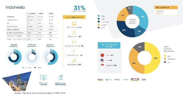 """Sumber: """"Payments and E-commerce Report"""", PPRO, 2019"""