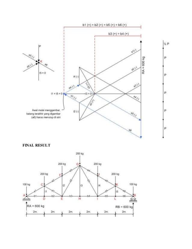 menggambar diagram cremona rangka batang statis