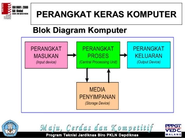Mengidentifikasi dan mengoperasikan komputer personal depdiknas 7 perangkat keras komputer blok diagram ccuart Choice Image