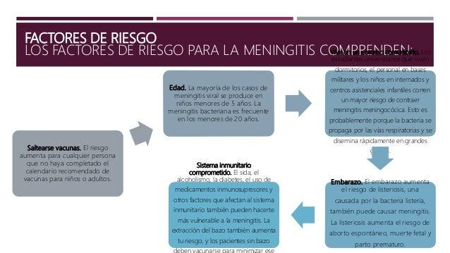 CARACTERÍSTICAS CLÍNICAS  TRIADA CLÁSICA -Fiebre -Cefalea (Severa y Generalizada) -Signos de irritación meningea  La tri...