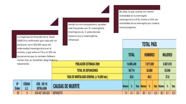 ETIOLOGÍA LAS INFECCIONES VIRALES SON LA CAUSA MÁS FRECUENTE DE LA MENINGITIS, SEGUIDA DE LAS INFECCIONES BACTERIANAS Y, E...
