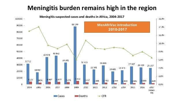Dr Ado Bwaka @ MRF's Meningitis & Septicaemia in Children & Adults 2017 Slide 3
