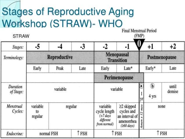 Menopause Amp Hrt