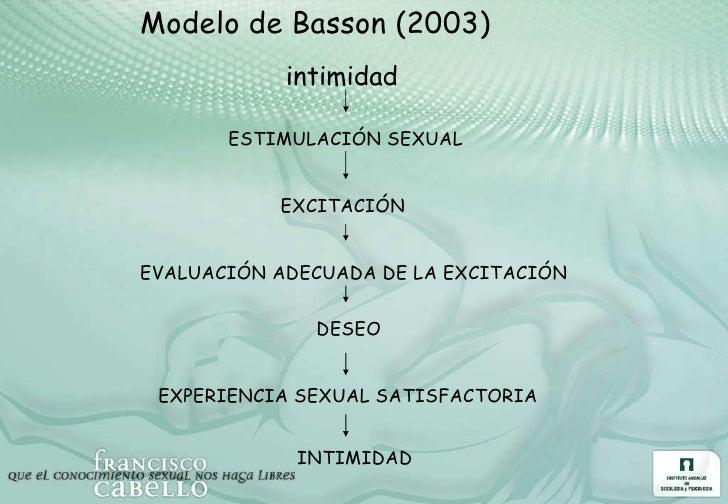 Modelo de Basson (2003) intimidad  ESTIMULACIÓN SEXUAL EXCITACIÓN  EVALUACIÓN ADECUADA DE LA EXCITACIÓN DESEO EXPERIENCIA ...