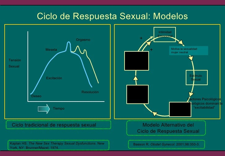 Ciclo de Respuesta Sexual: Modelos Kaplan HS.  The New Sex Therapy Sexual Dysfunctions . New York, NY: Brunner/Mazel; 1974...