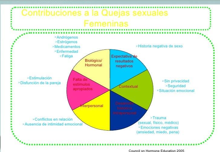 Biológico/ Hormonal Expectativa de resultados negativos Contextual Desarrollo histórico Intrapersonal Interpersonal Falta ...